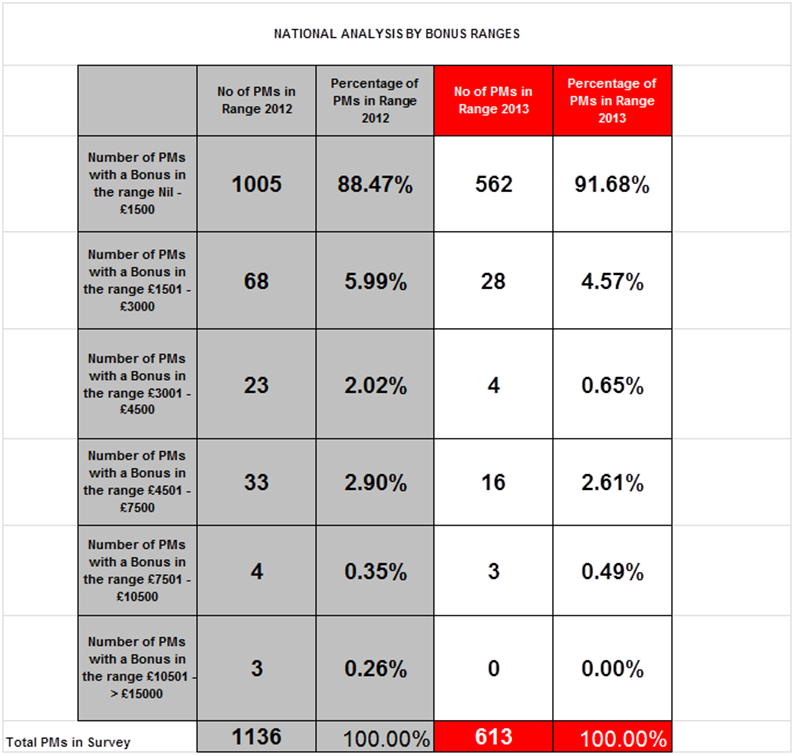 PMSS-2013-uk-wide-summary-survey-results-bonus-analysis-02.png