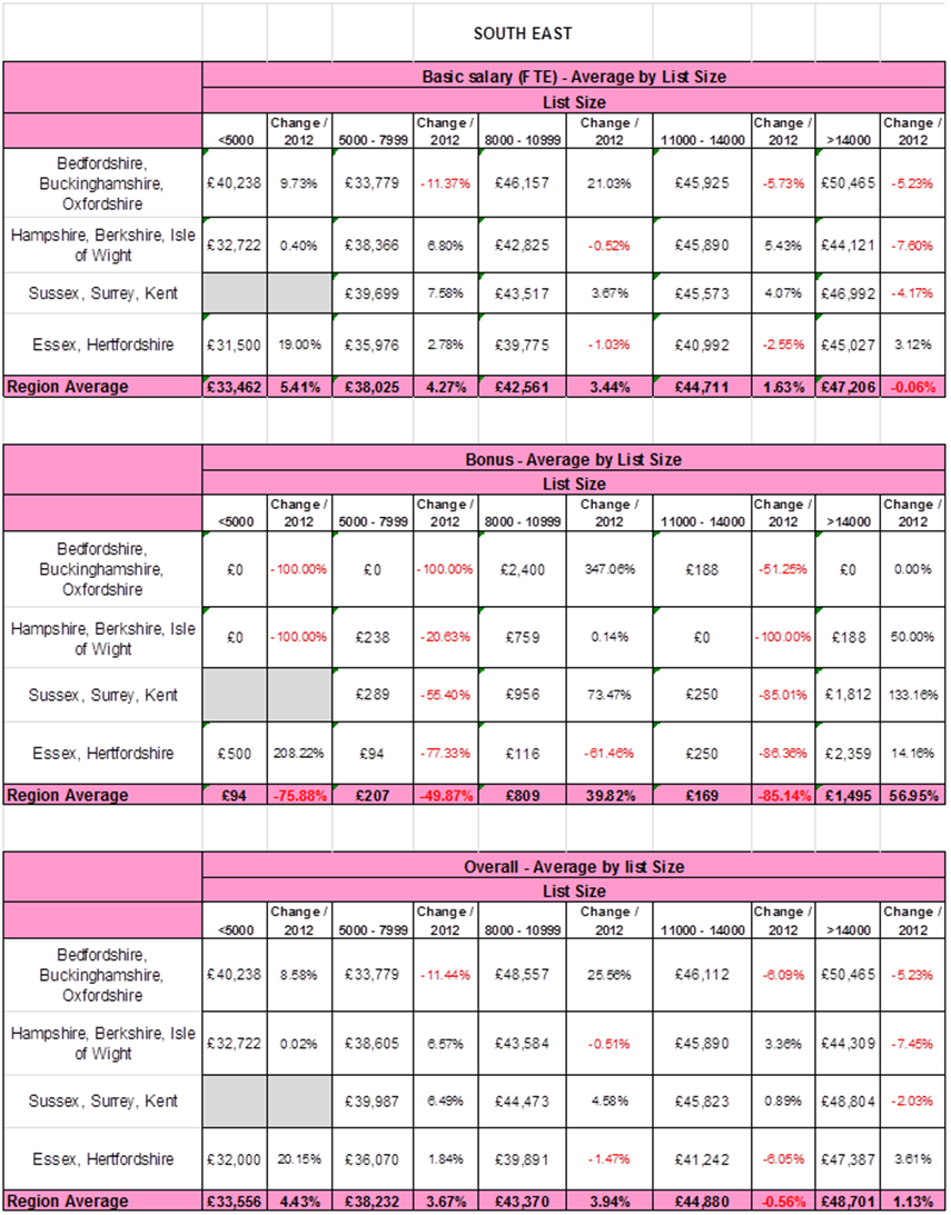PMSS-2013-southeast-england-summary-survey-results-basic-salary-and-bonus.png