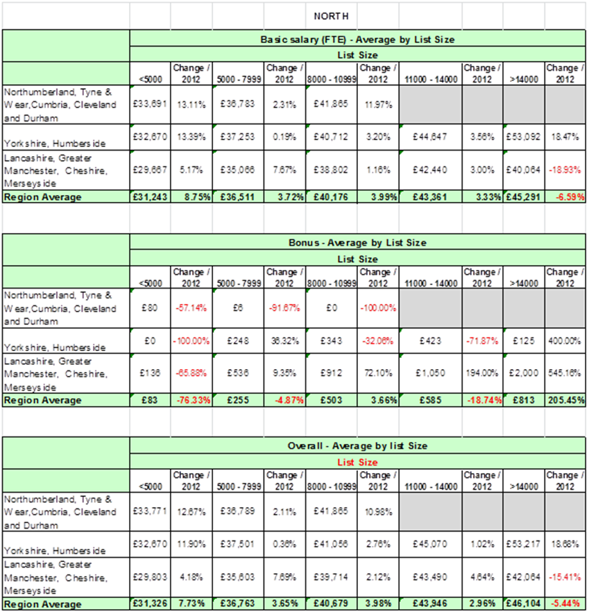 PMSS-2013-northern-england-summary-survey-results-basic-salary-and-bonus.png