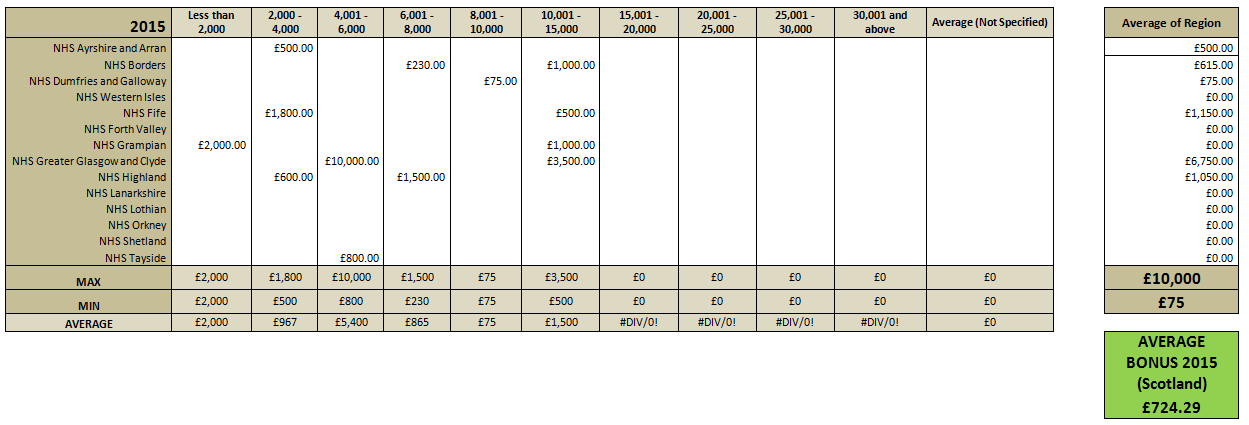 Pmss 2015 Practice Manager Scotland Salary Amp Bonus Comparison