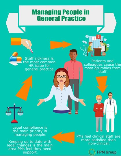 Managing People in General Practice