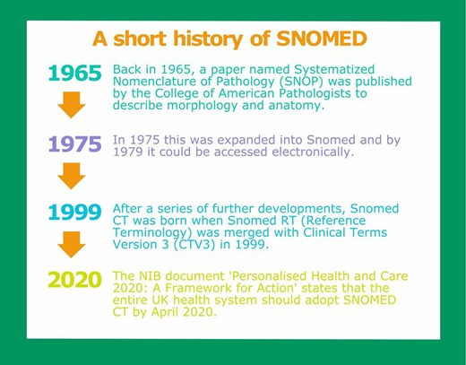 A short history of SNOMED