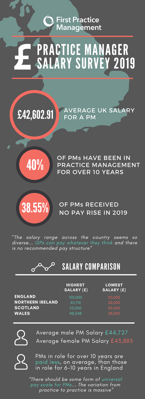 Practice Manager salary survey results 2019